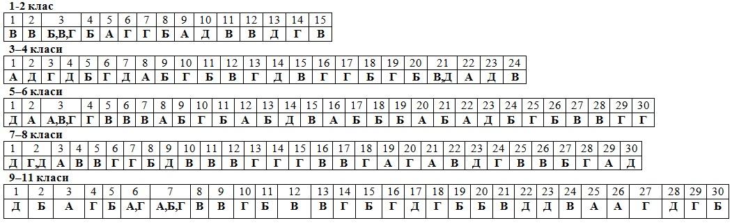 Ответы на вопросы колосок 2018 3--4 классы