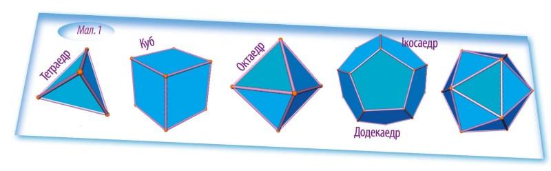 Правильні многогранники