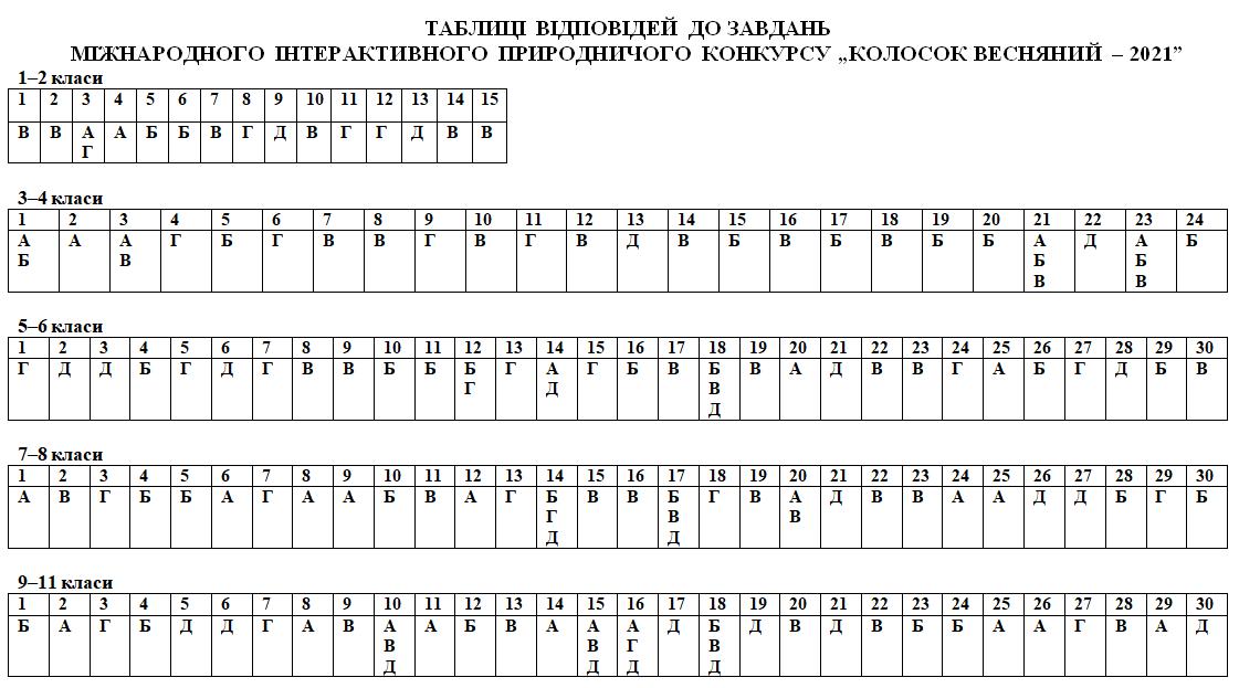 Таблиця відповідей